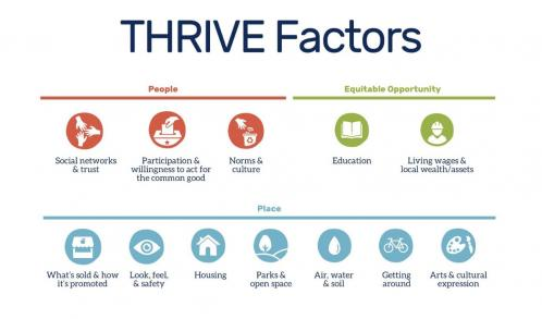 Thrive Tool For Health Resilience In Vulnerable Environments Prevention Institute